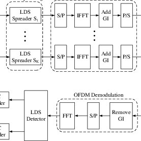 (PDF) Subcarrier and power allocation for LDS-OFDM system