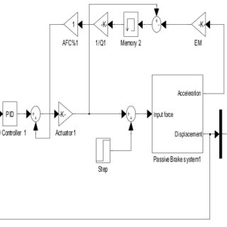 (PDF) Robust Active Force Controller for an Automotive