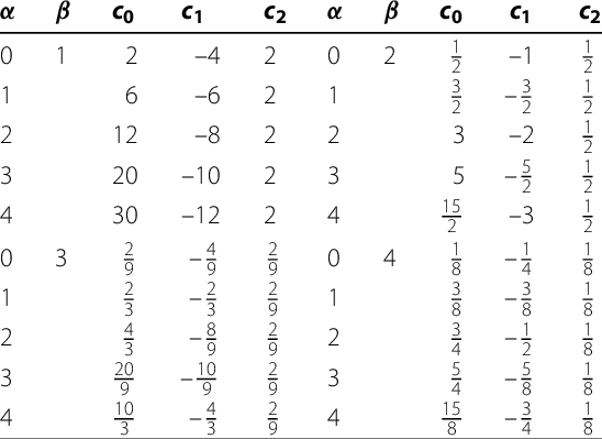 c 0 , c 1 and c 2 for different values of α and β for
