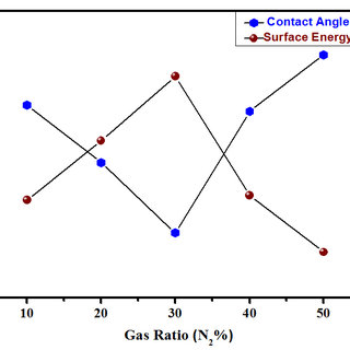 (PDF) EFFECT OF NITROGEN GAS RATIO ON THE PROPERTIES OF TI