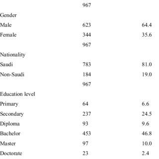 Socio-economic characteristics of the respondents