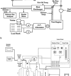 schematic diagram of engine performance 80 185 the figure indicates the flow chart for a diesel engine sample for testing performance characteristics of  [ 850 x 1416 Pixel ]