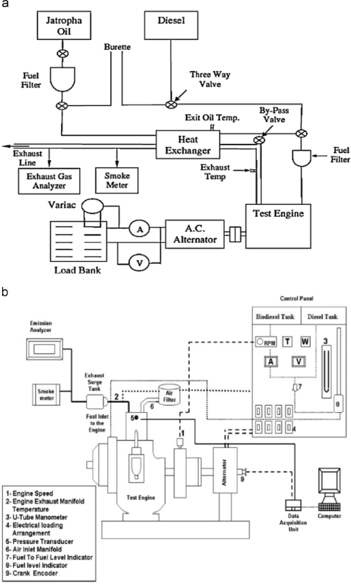 small resolution of schematic diagram of engine performance 80 185 the figure indicates the flow chart for a diesel engine sample for testing performance characteristics of