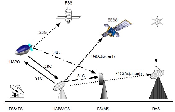 nterference from HAPS into other Communication systems