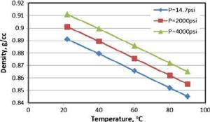 Crude oil density variation with pressure and temperature | Download Scientific Diagram