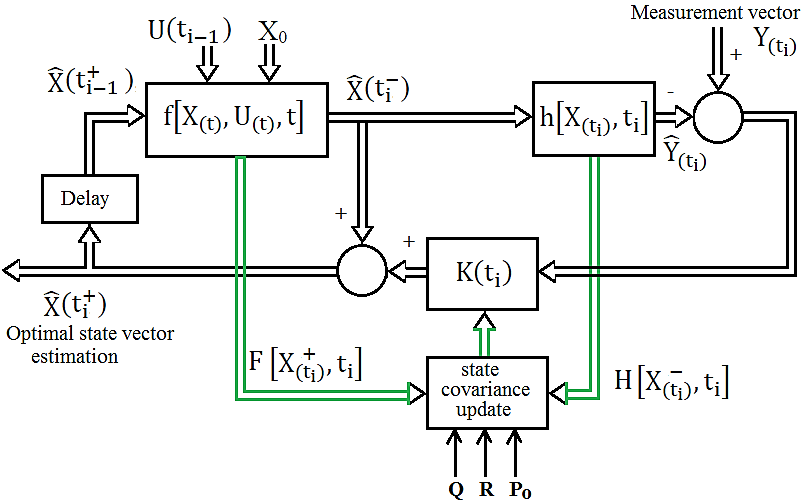 Block diagram of extended Kalman filter (Dhaouadi. Rached