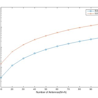 BER performance of various LR-aided detectors over 200X200