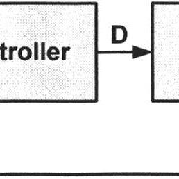 Block Diagram of Constant Voltage MPPT Algorithm