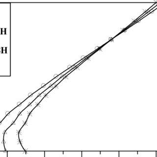 Effect of Reinforcement Bar Length on Distribution of