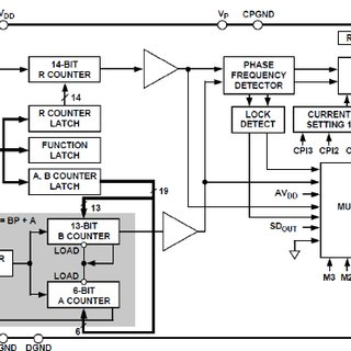 (PDF) Designing and Simulating a 2.4 GHz Integer-N