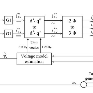 (PDF) Parameters Estimation for Sensorless Induction Motor