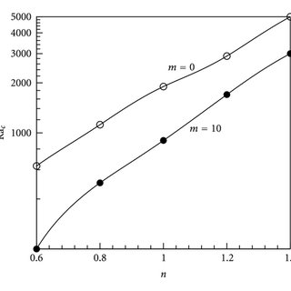 Streamlines (a), isotherms (b), and heatlines (c) for n=1