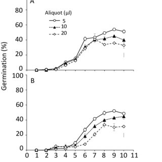 Germination inducing activity of root exudates sampled
