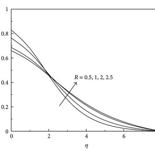 (PDF) Similarity Solution of Heat and Mass Transfer for