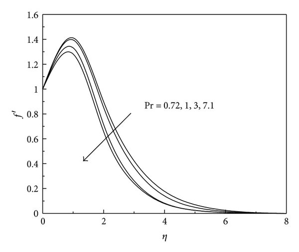 Effects of chemical reaction parameter on velocity profile