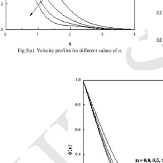 Numerical values of skin friction coefficient f