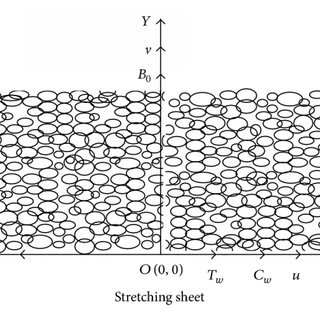 (PDF) Effects of Chemical Reaction on Dissipative