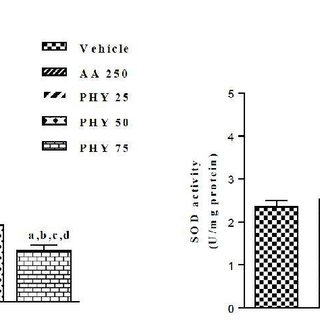 Fig. (5). Superoxide dismutase activity in mice
