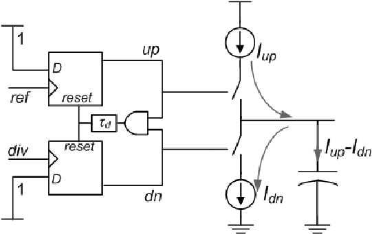 8: Typical tristate charge-pump PFD and loop filter