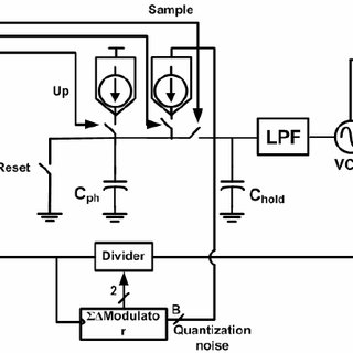 (a) PLL linear model (b) Second order passive loop filter