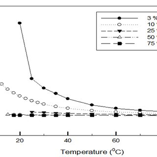 viscosity as a function of temperature for choline chcl