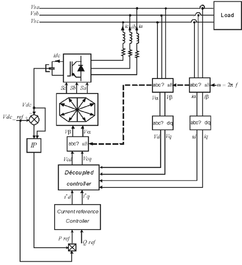 hight resolution of block diagram of the proposed control strategy