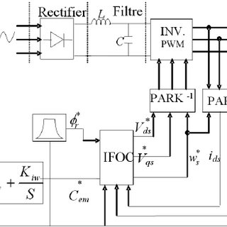 (PDF) Backstepping Control for Multi-Machine Web Winding
