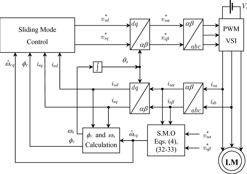 Block diagram of the proposed control-observer structure