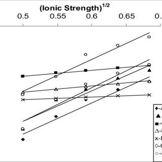 (PDF) Oxidative kinetics of amino acids by peroxydisulfate