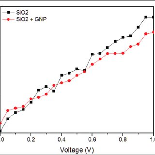 I-V curves of silicon nanowire with gold nanoparticles