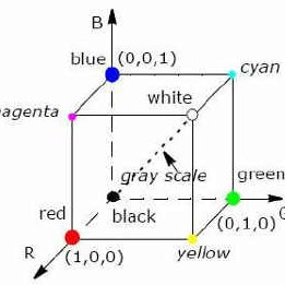 (PDF) THE EFFECT OF COLOR SPACE ON MEAN SHIFT OBJECT