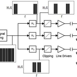 Visible light munication system block diagram The OFDM
