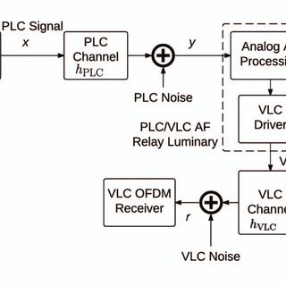 (𝗣𝗗𝗙) Amplify-and-forward integration of power line and