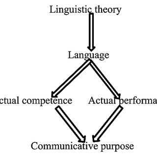 (PDF) The Conceptualization of Language Analysis from the