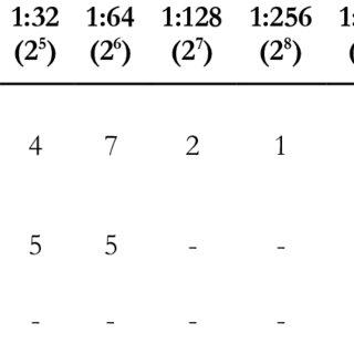 (PDF) Evaluation of serum antibody titer level against