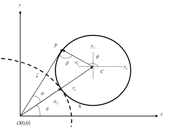 The rotation of point P with three vector geometry