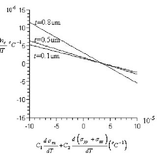 (PDF) Temperature dependence of the optical nonlinear