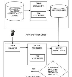 block diagram of face recognition system [ 820 x 1225 Pixel ]