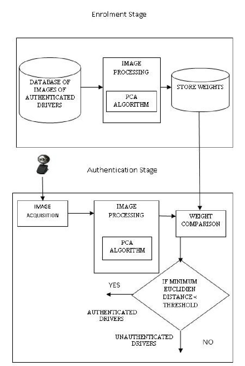 hight resolution of block diagram of face recognition system