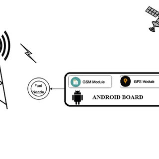 (PDF) Android board Based Intelligent Car Anti-Theft