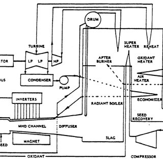 (PDF) Power System Integration and System Planning of MHD