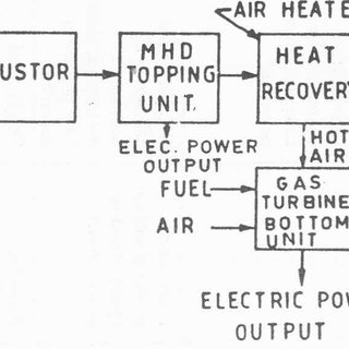 Coal fired, MHD topping unit with steam turbine bottom