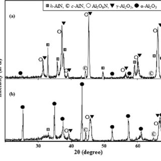 (PDF) Reactive Plasma Spraying of Fine Al2O3/AlN Feedstock