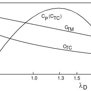 (PDF) Design optimization of wind-powered piston pumps