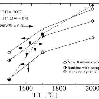 Schematic chart and T-s diagram of (500 MW) Rankine cycle