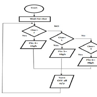 The flowchart for the operation of the transmitter