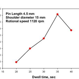 (PDF) Spot Welding of 6061 Aluminum Alloy by Friction Stir