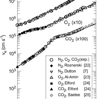 (PDF) Electron swarm coefficients in CO2-N2 and CO2-O2