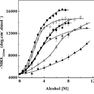 Effect of increasing alcohol concentrations on the ANS