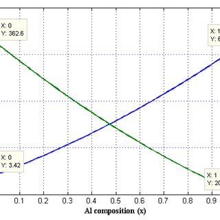 Process flow for the AlGaN/GaN nanowire omega-shapedgate